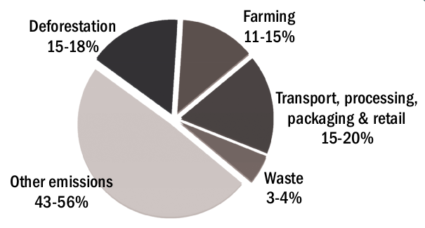 pie-agriculture-emissions