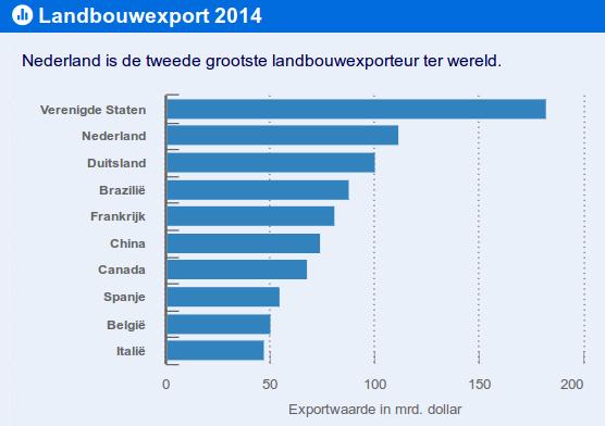landbouwexport2014