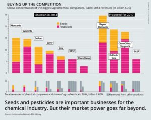 Agribusiness mergers infographic FOEE