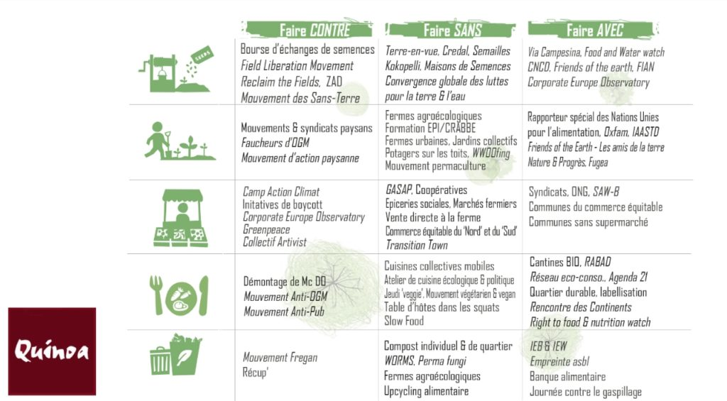 Quinoa - agroecology actions
